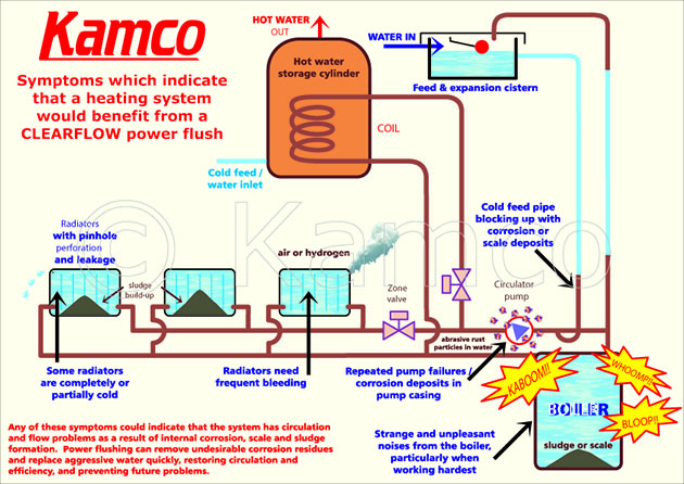 Kamco Power Flushing Symptoms Leicester